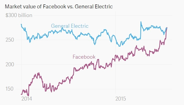 Facebook vale mas que el gigante General Electric