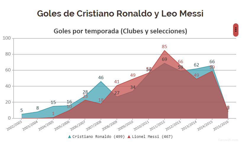 Messi vs Cr7 estadisticas el post mas completo