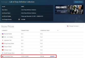 Super price bug en Colombia, Call of Duty Definitive Collection a $111.900 ($36 dólares), un descuento de más del 90%.  http://store.steampowered.com/sub/50001/ #Steam